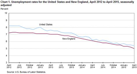 new and state unemployment april 2015 new