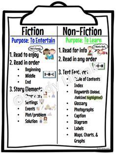 layout features of a text fiction vs nonfiction worksheet google search