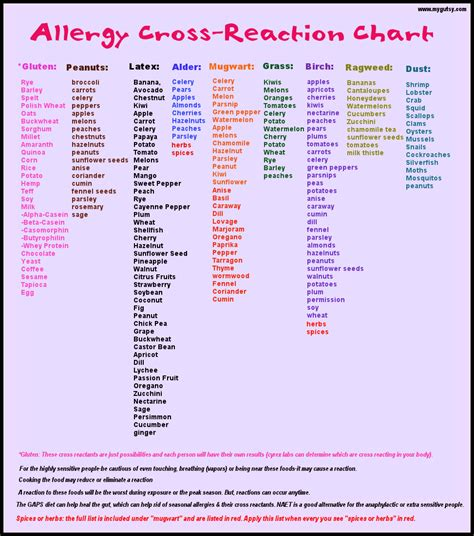 printable food allergy log allergy cross reacting chart to be honest i m not sure