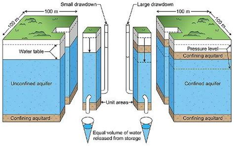 groundwater recharge and a guide to aquifer storage recovery books groundwater levels and aquifer storage unsw connected