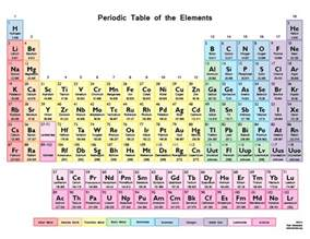 colors of elements printable color periodic table chart