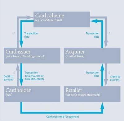 how much do credit card processors make credit card processing finance trading times
