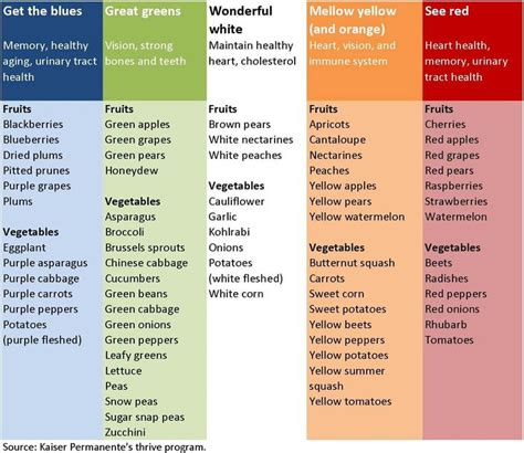 list of fruits and vegetables health benefits and pictures 74 best colors of fruits vegetables and their benefits