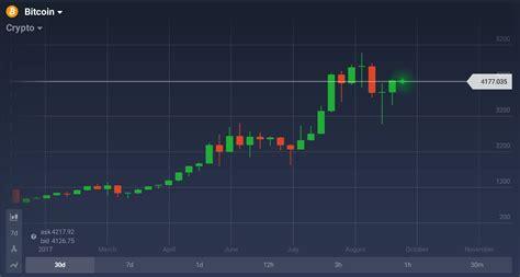 bitcoin trading trading bitcoin com a iq option tr 234 s abordagens diferentes