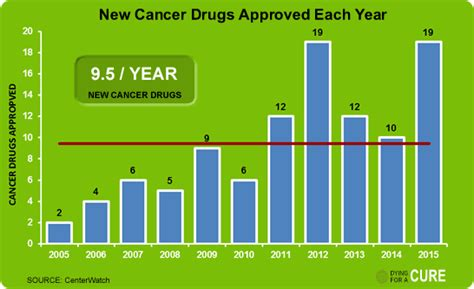 Cancer New Drug Approvals | key facts dying for a cure