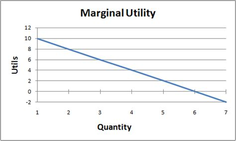 demand and marginal utility with opinions on marginal utility