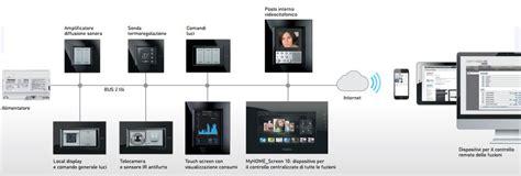 layout machine español biticino livinglight bticino carregador usb mdulos with