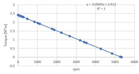 acceleration calculate  time elapsed   robot