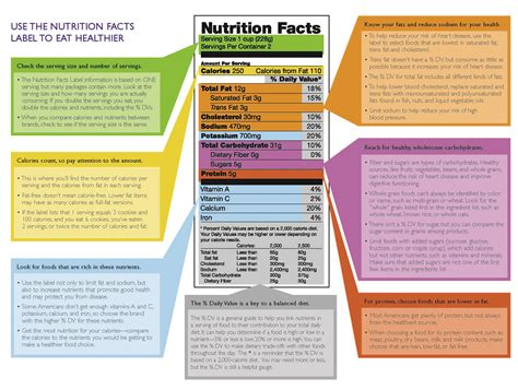nutrition label design guidelines new dietary guidelines for americans eat smart move more