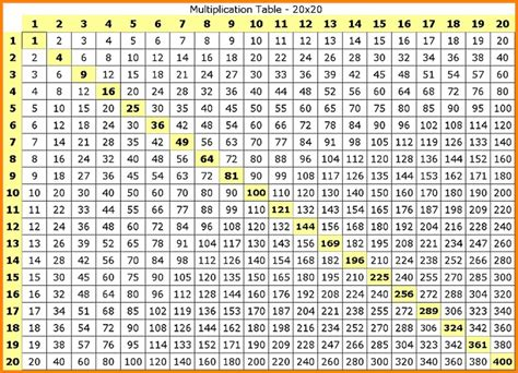 printable multiplication table chart up to 100 12 multiplication charts 1 100 bubbaz artwork