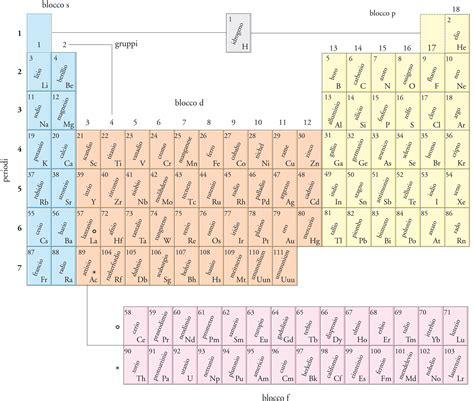 tavola periodica completa da stare tavola periodica degli elementi da stare zanichelli 28