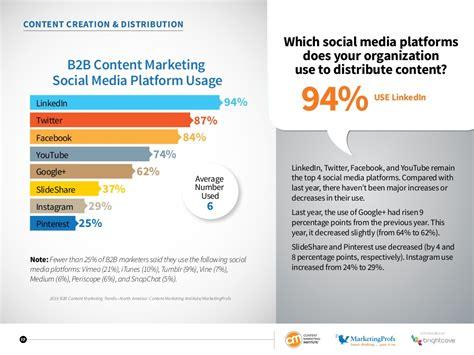 Keystone Strategy Mba Linktedin by B2b Content Marketing 2016 Benchmarks Budgets And Trends
