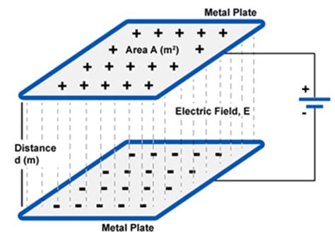 electric field capacitor distance capacitance charging and discharging of a capacitor
