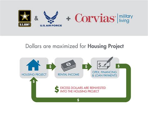 bah changes and on base housing what it how bah dollars are used for on base housing corvias