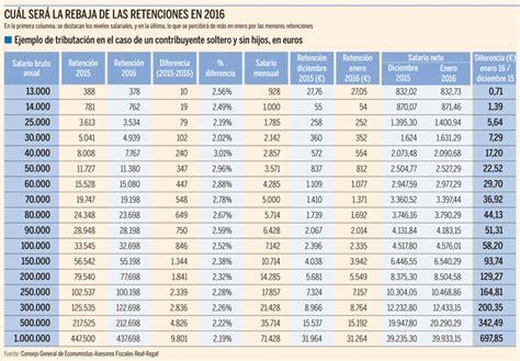 escala de salario de un trabajo por hijo 2016 as 237 qued 243 su n 243 mina en enero con el nuevo irpf