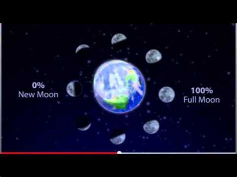 The Moon Chang E why does the moon change shape