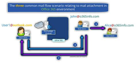Office 365 Mail Flow Manage E Mail Attachment Policy In Office 365 Part 1 4