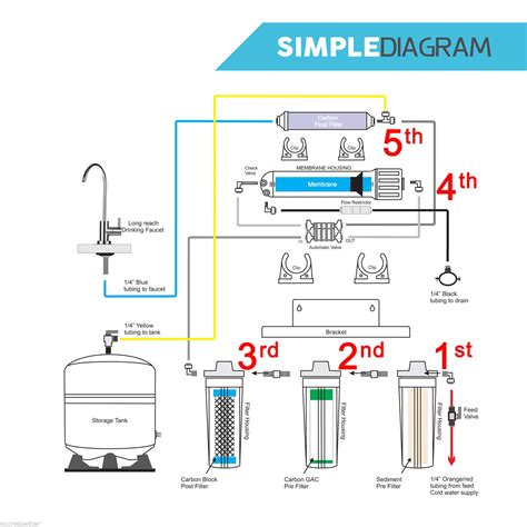 osmosis system diagram osmosis system schematic diagram 5 stage