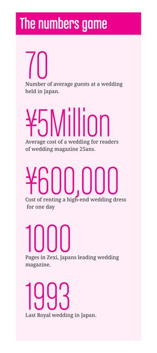 Wedding Facts by The Wedding Business A Multi Billion Yen Industry
