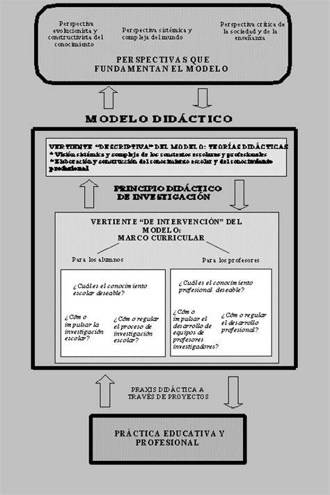 Modelo Curricular Verbal Didactico Sn 64