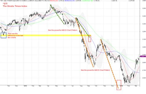 abcd pattern amibroker january 4 look back sti the straits times index analysis
