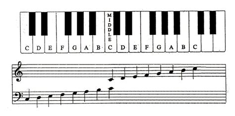 piano key notes reading music for the piano learning note names of the