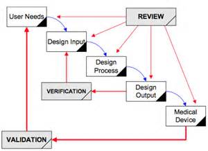 10 steps to implementing design controls medical device
