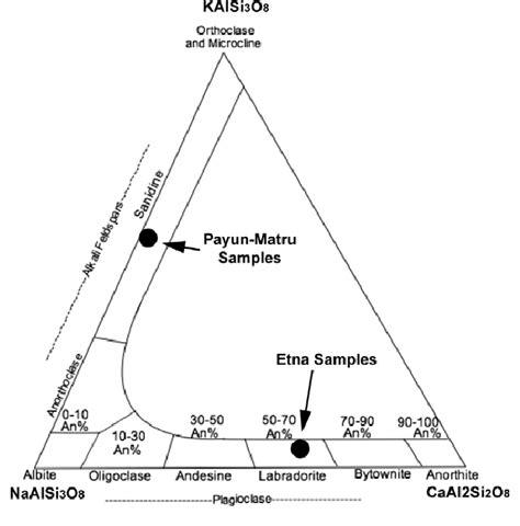 plagioclase ternary diagram fig 5 feldspar ternary diagram with compositional