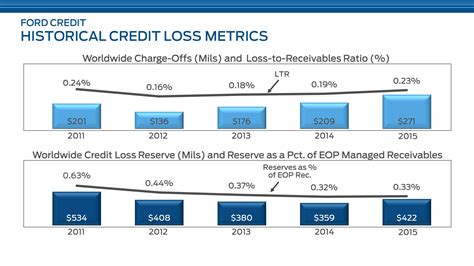Ford Credit Address by Ford Credit Overnight Payoff Address Autos Post