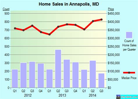maryland real estate map annapolis maryland md profile population maps real