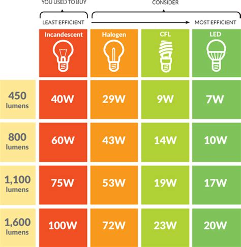 led light bulb wattage comparison cfl s vs halogen vs fluorescent vs incandescent vs led