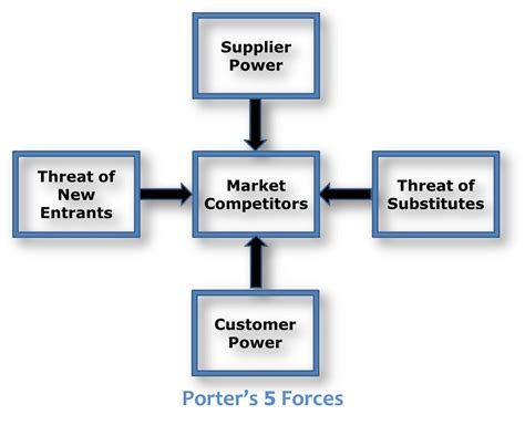porter s 5 forces template team 6 amc theaters business strategy