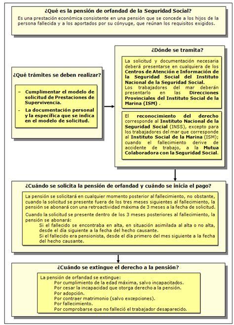 fecha de cobro pencion de septiembre fecha de cobro de pensiones noncontributiba del mes d