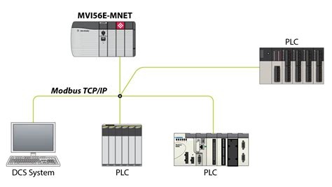 rockwell automation visio stencils modbus tcp ip client server enhanced network interface