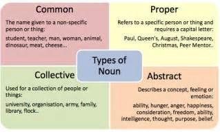 myp2 grammar blog bim1 nouns