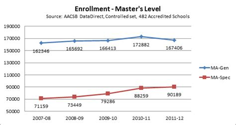 Specialized Mba Programs Trends by Enrollment Trends At Aacsb Accredited Schools Aacsb Data
