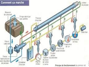 Fuel System Augmenter Mecanique Le Systeme Hdi Haute Pression D Injection