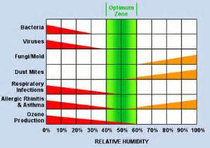 houston humidity air conditioning houston hvac