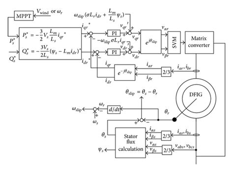 induction generator vector induction generator vector 28 images vector of permanent magnet synchronous motor pmsm