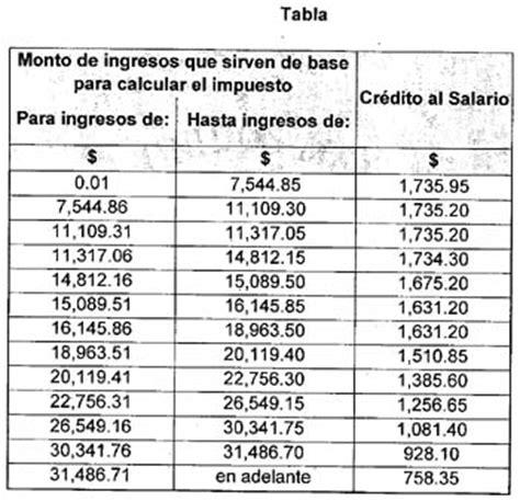 tabla calculo renta el salvador 2016 tabla de calculo impuesto renta el salvador excel nuevas