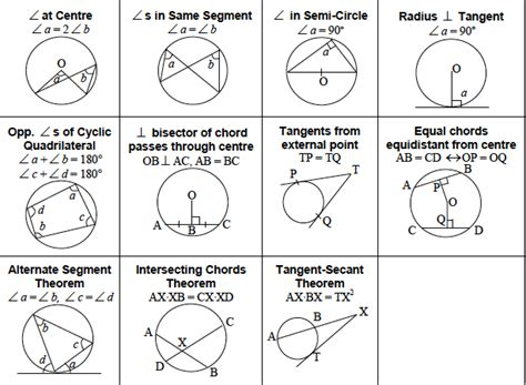 list of reasons for geometric proofs reference circle geometry guide maths extension 1 tutorpro