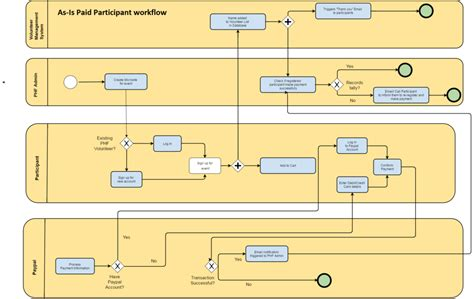 filenet workflow tutorial workflow diagram wiki proposed unified flowchart