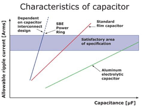 definition of capacitor ripple current power ring capacitor technology sbe inc