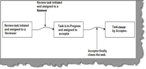 three state workflow in moss 2007 sharepoint helper is sharepoint workflow the same as