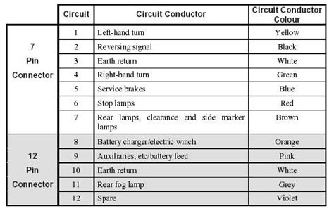 wire trailer electrical connections cing r v