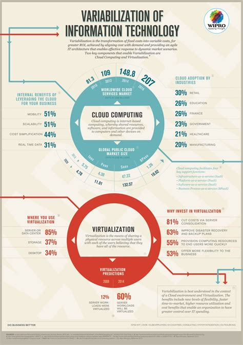 Of It by 100 Inspiring Technology Infographics