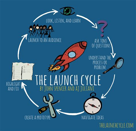 Design Thinking Launch | 5 ways design thinking can empower your students a j