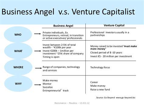 Columbia Mba Venture Capital by Business Switzerland Un Club D Investisseurs