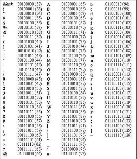 Ascii To Binary Table by Character Encodings Nul Bytes And Changing Appetites