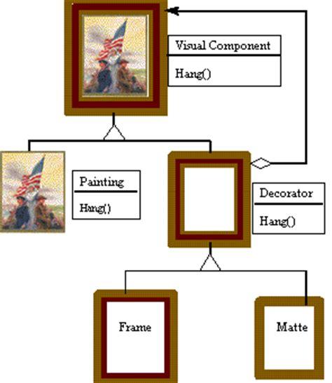 pattern design decorator decorator